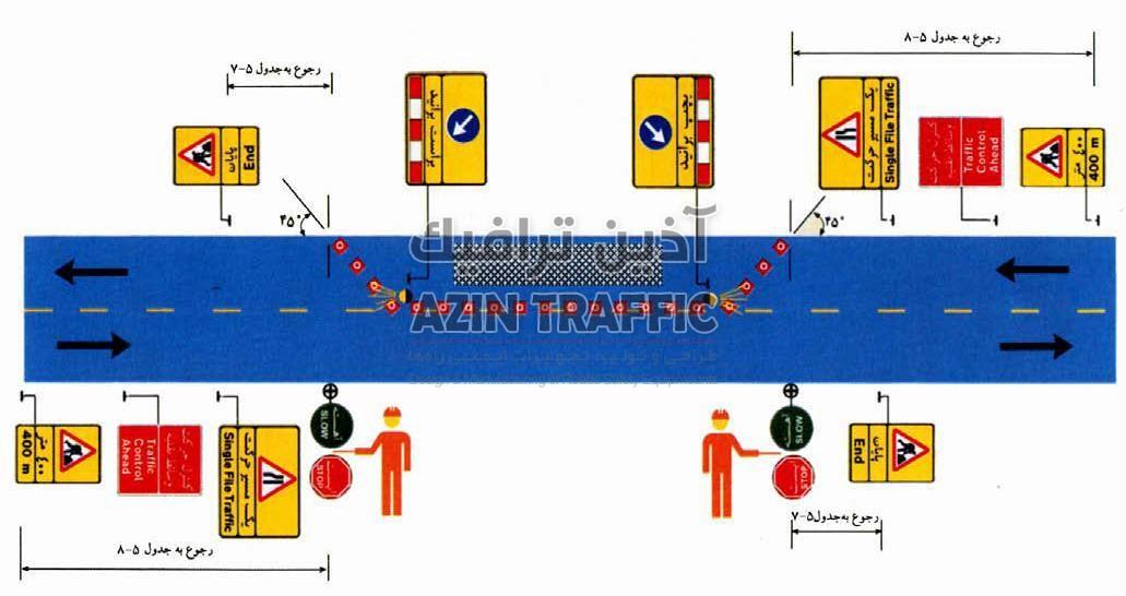طرح علایمگذاری برای کنترل ترافیک به وسیله علایمگردان (ایست / آهسته) در یک راه اصلی دوخطه که یک خط آن بسته است.