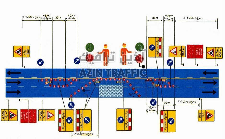 طرح علایمگذاری در یک راه سهخطه بدون جدا کننده وسط که دو خط آن بسته است.