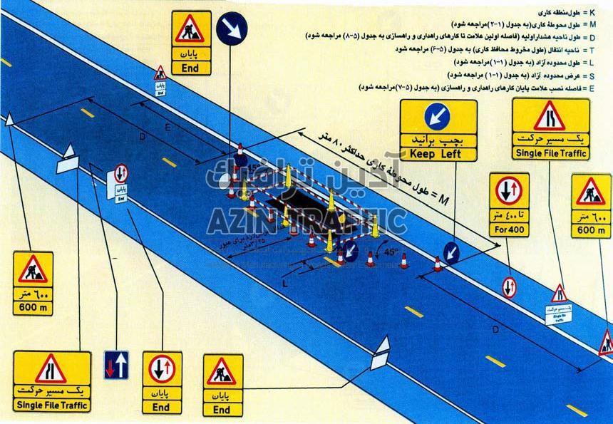 کنترل ترافیک به وسیله علایم حق تقدم عبور در یک راه اصلی دوخطه