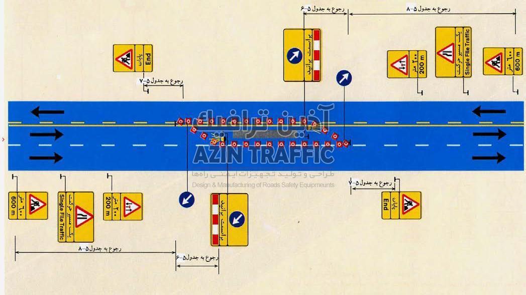 -طرح علایمگذاری در یک راه سه خطه بدون جدا کننده وسط که خط میانی آن بسته است.